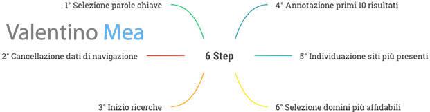 6 step per individuare la migliore agenzia SEO