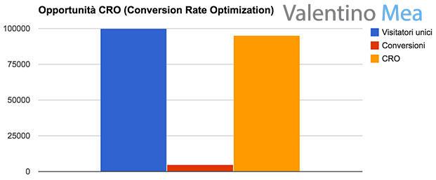 grafico valore conversion rate optimization di un sito web